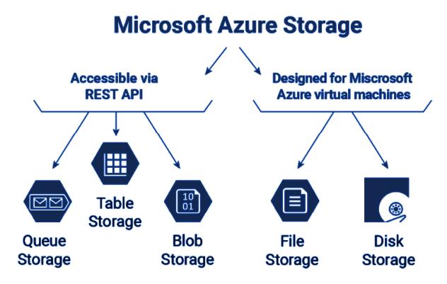 Azure Storage Solutions
