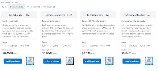 Azure Reserved Instances - azure cost optimization