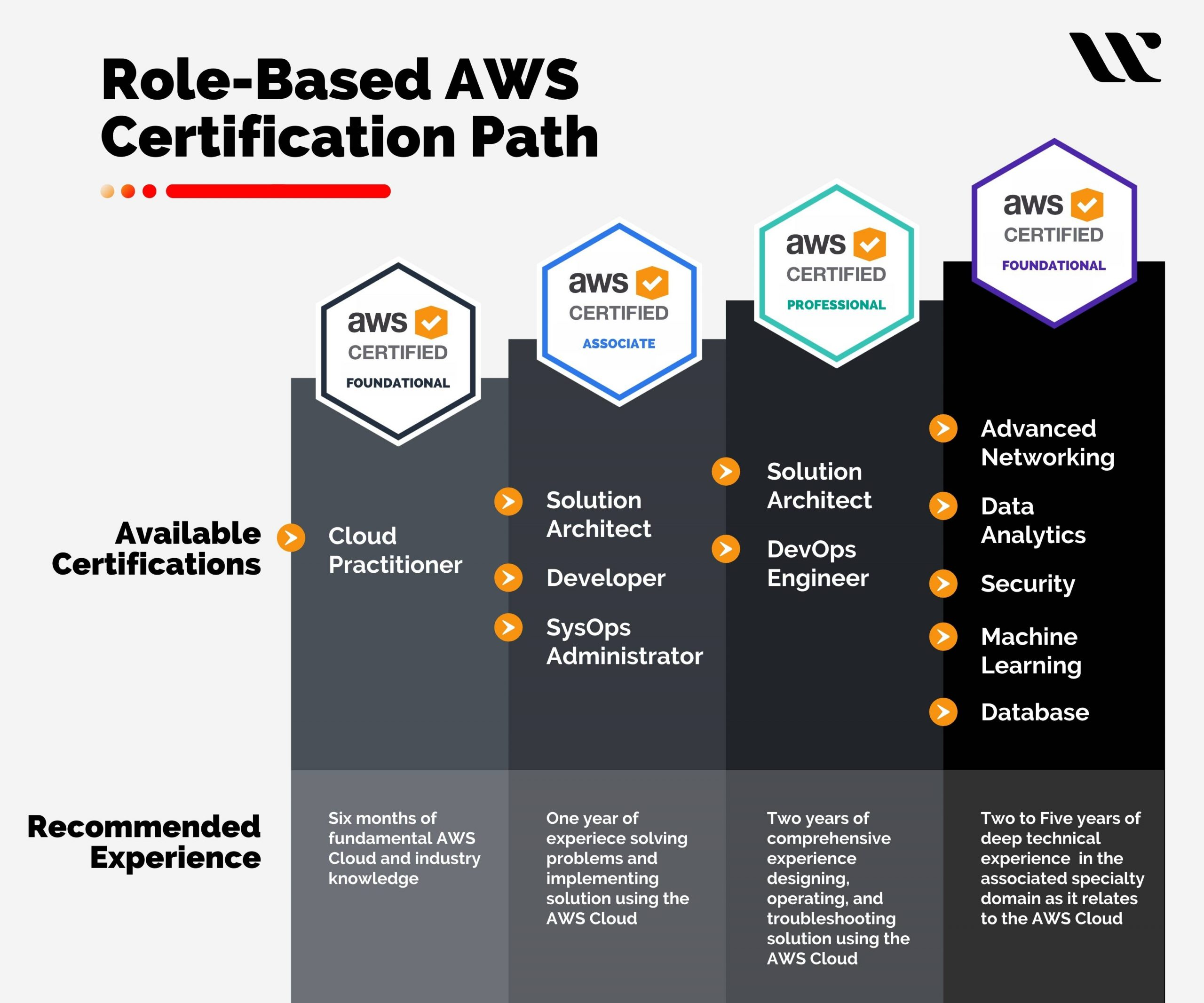 AWS Certifications path