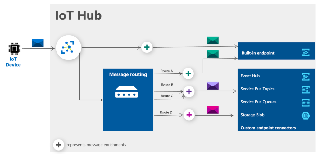Key components of Azure IoT Hub - Device-to-Cloud Message