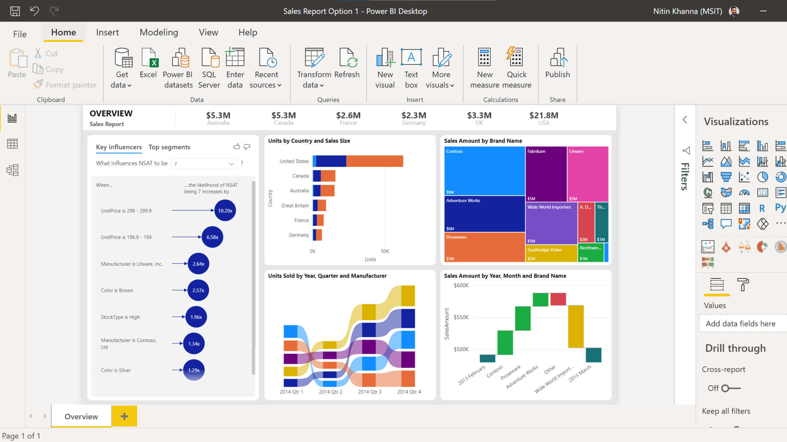 Working of Microsoft Power BI