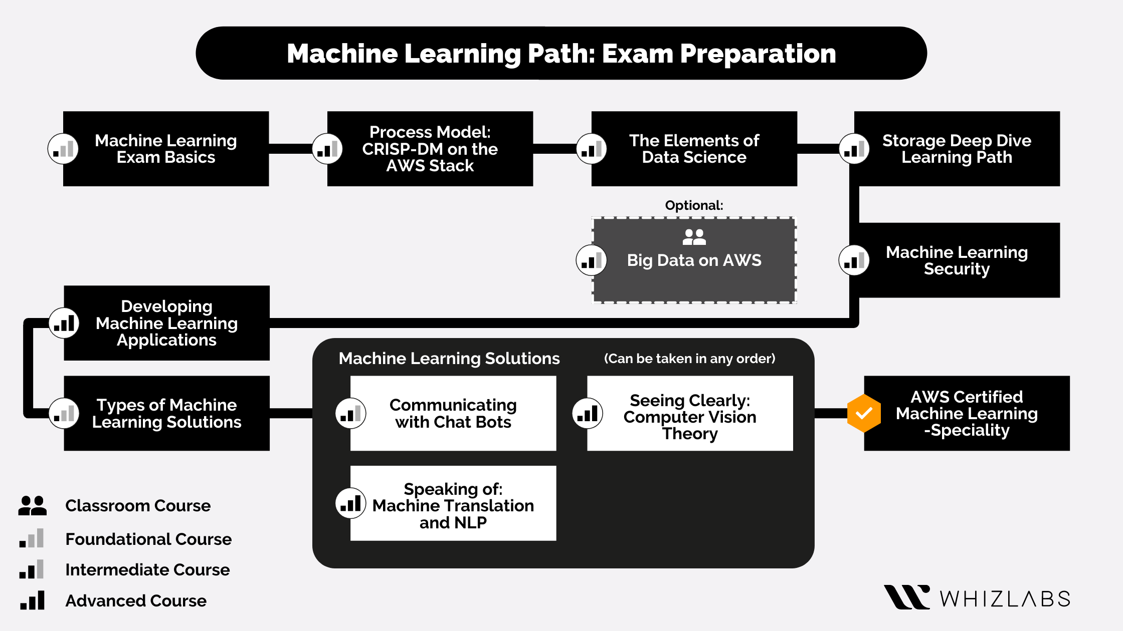 AWS Certified Machine Learning Specialty Certification Path