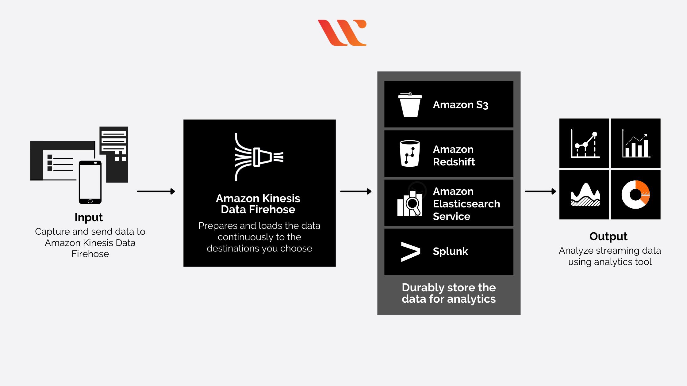 Amazon Kinesis Data Firehose