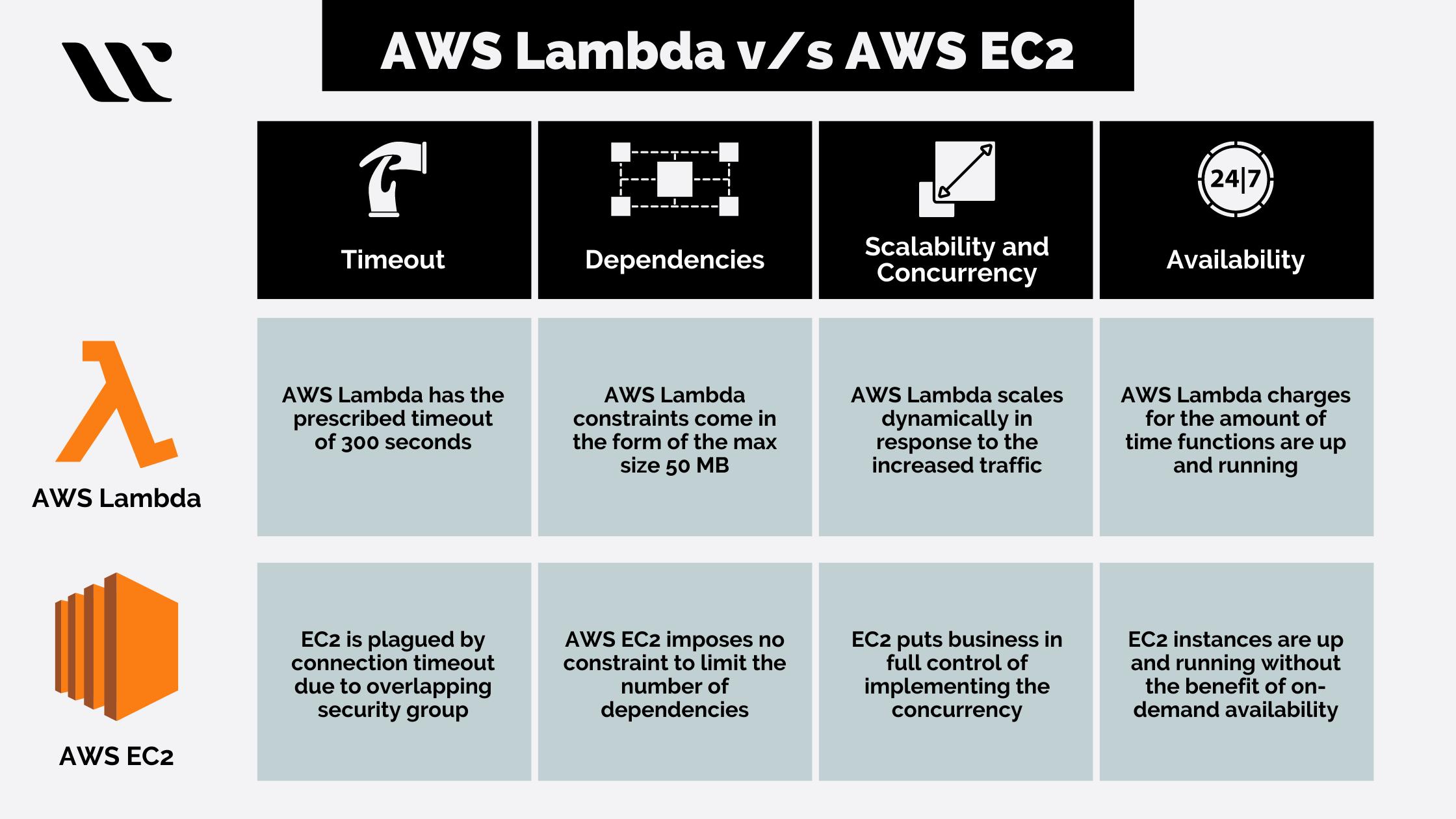 AWS Lambda vs AWS EC2