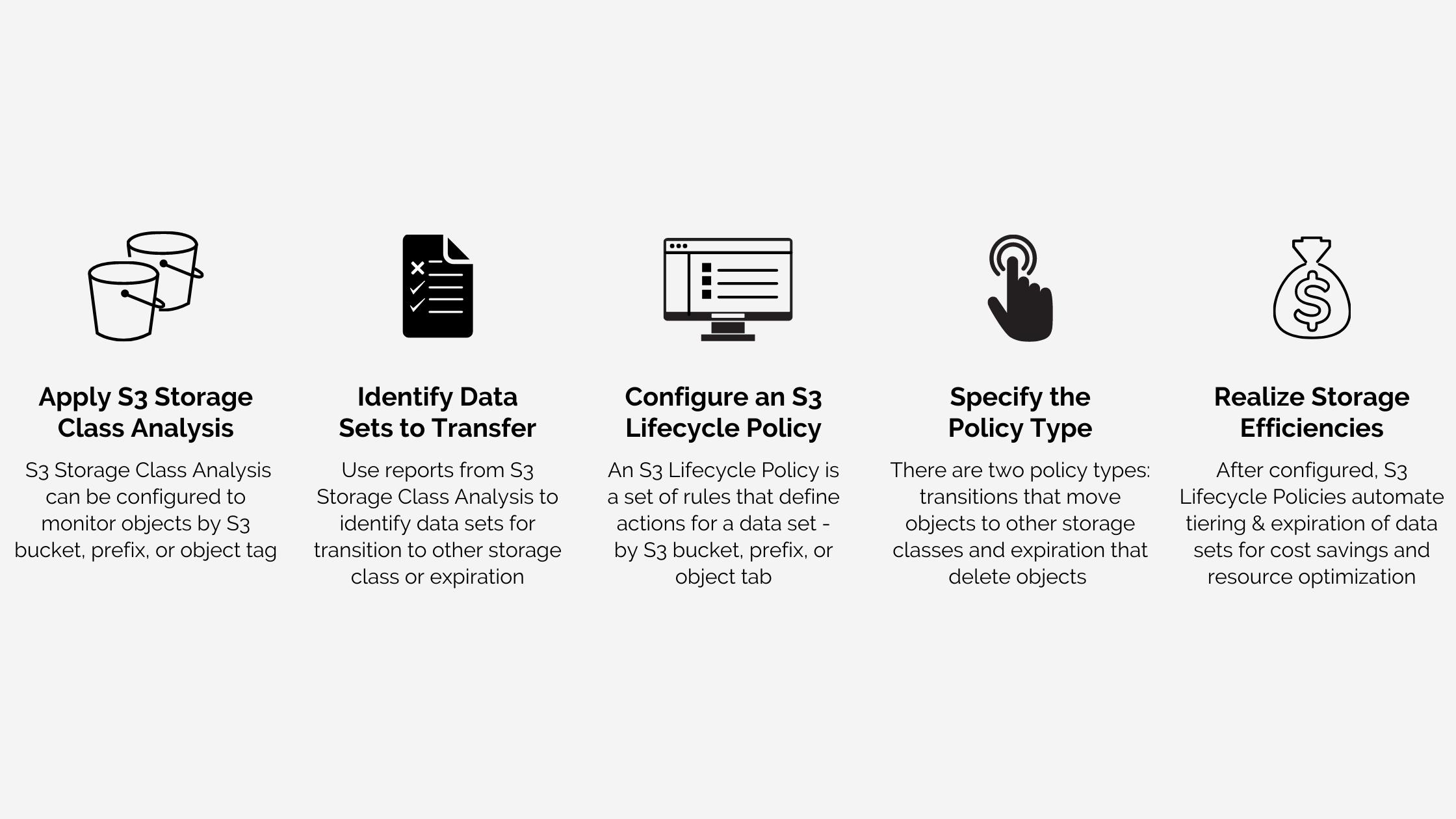 Backup & Restoration of Data In Case of Critical Breakdowns
