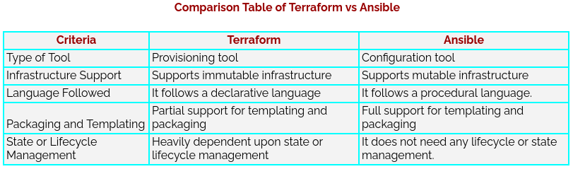 Comparison Table of Terraform vs Ansible