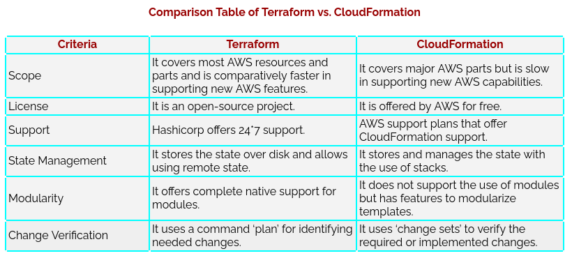 Comparison Table of Terraform vs CloudFormation
