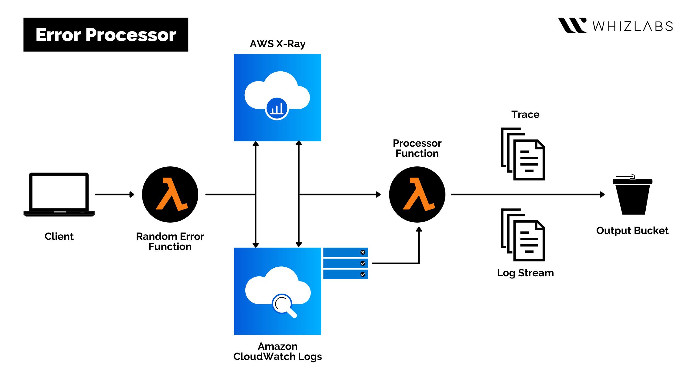 Monitoring & Observability - Error Processor