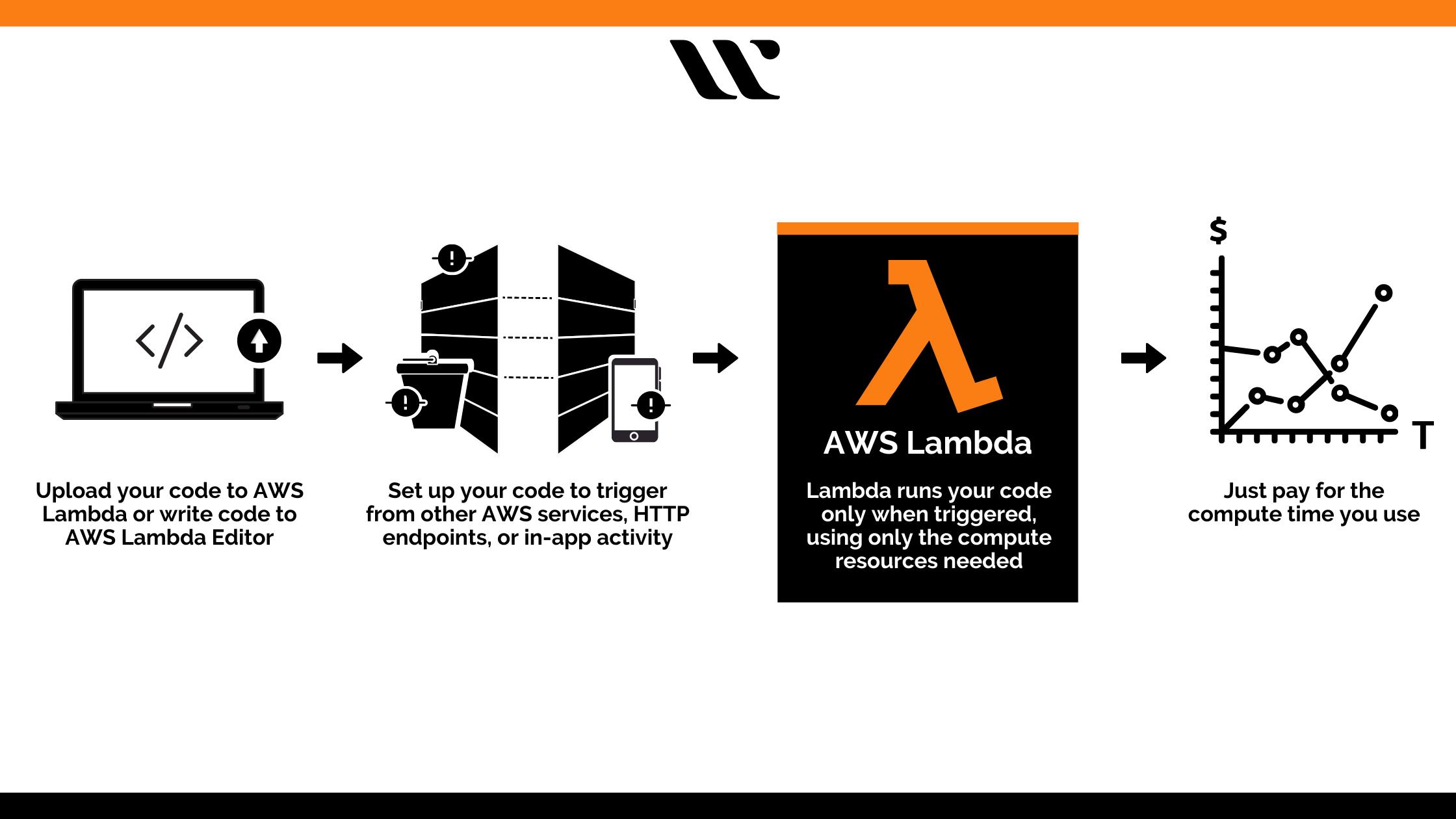 Features of AWS Lambda, how AWS Lambda works