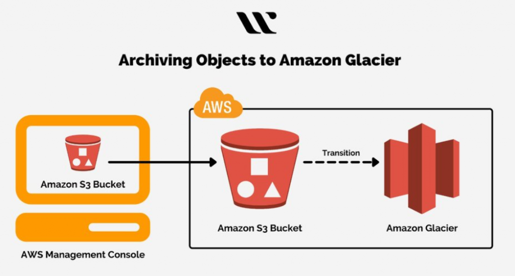 Archiving Objects to Amazon Glacier