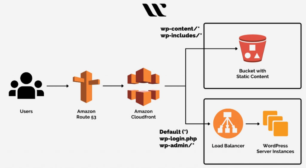 Setting up the AWS CloudFront for Delivering your Content