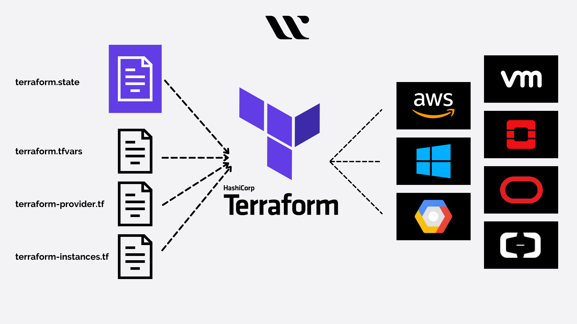 What is Terraform and how it works