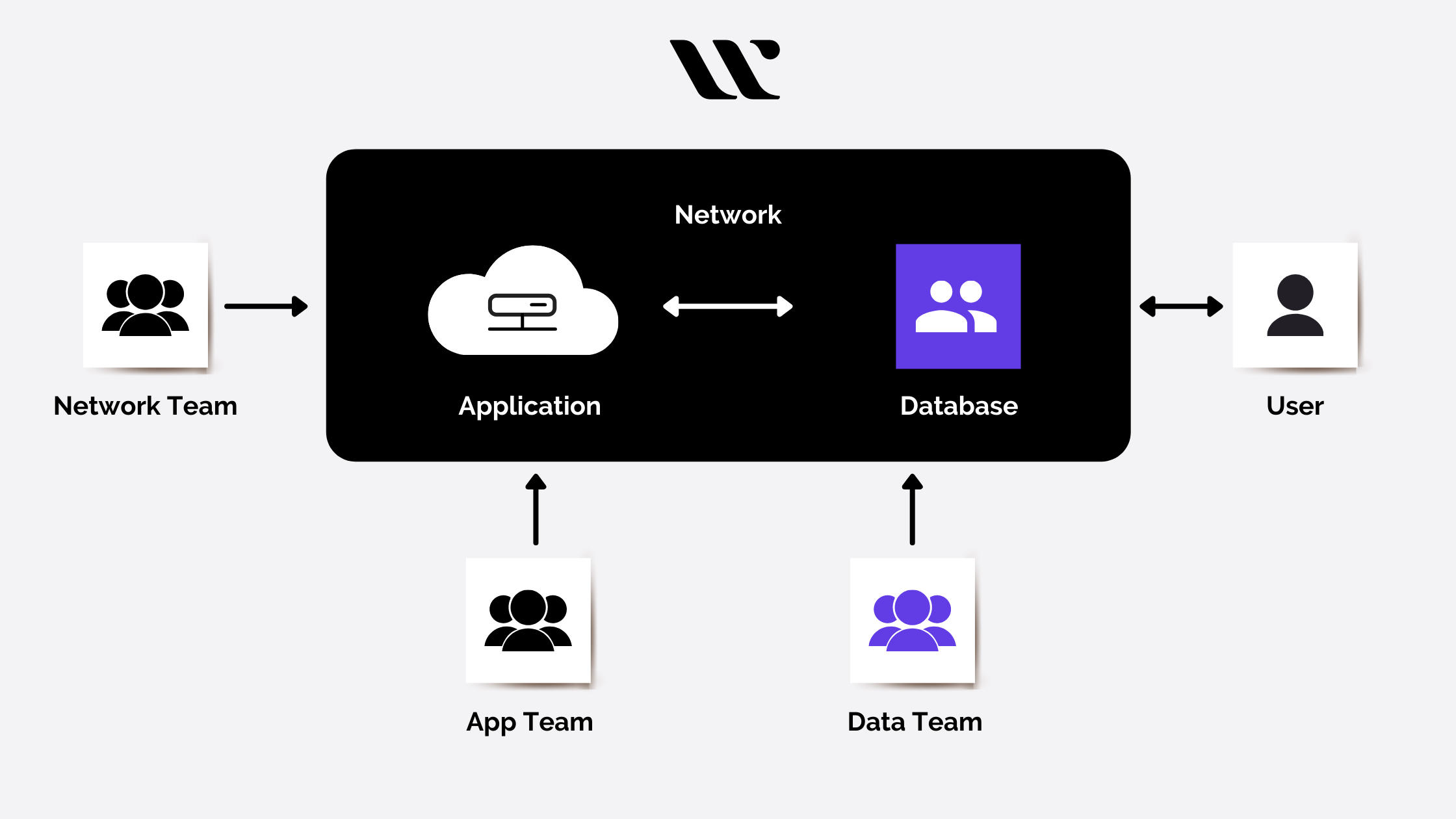 Building and Managing Multi-tier Applications with Terraform