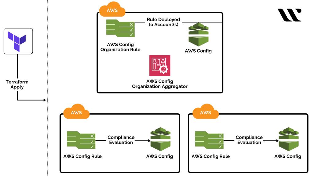 AWS Configuration in Terraform