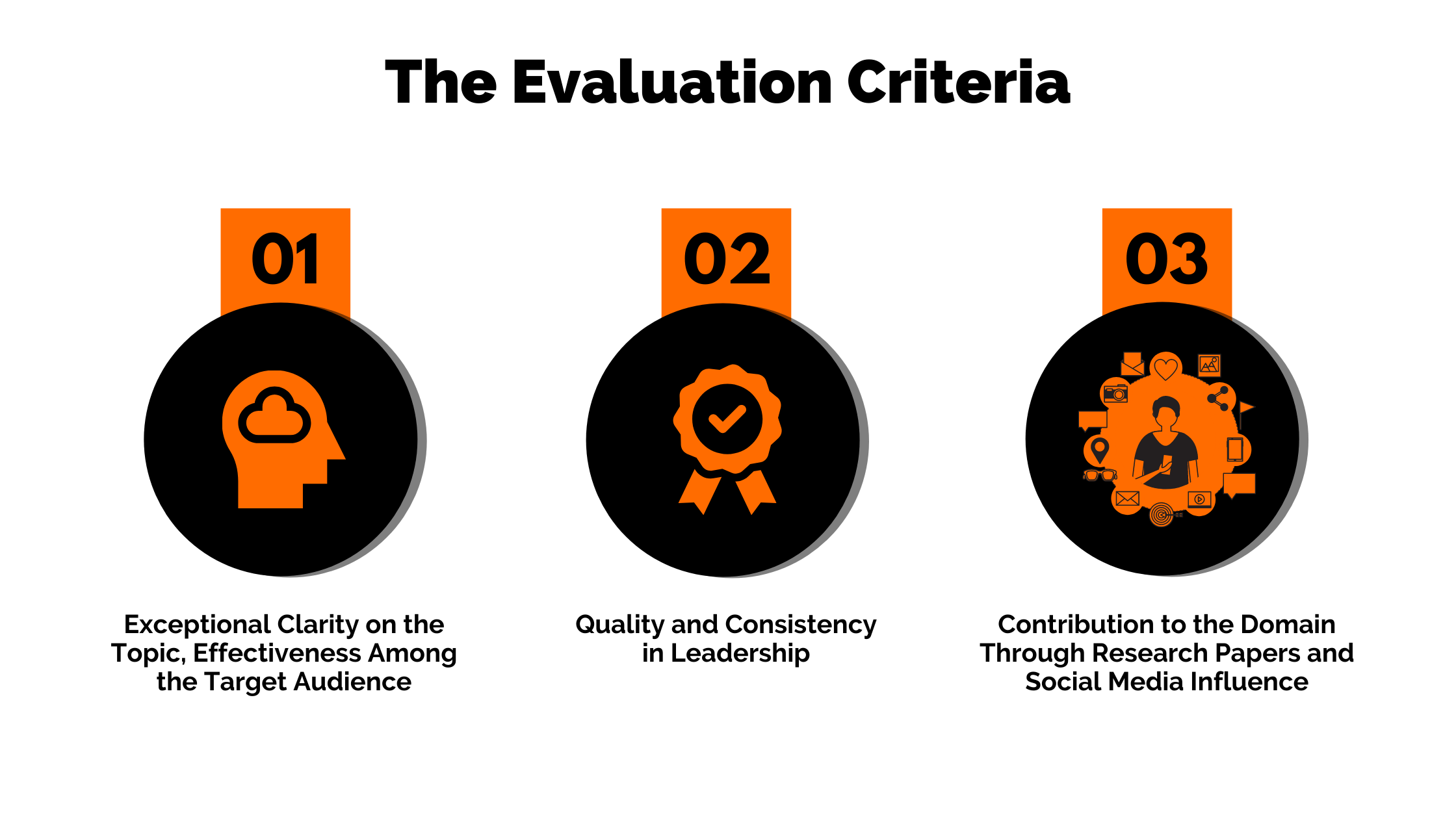 Whizlabs Global Thought Leader - The Evaluation Criteria