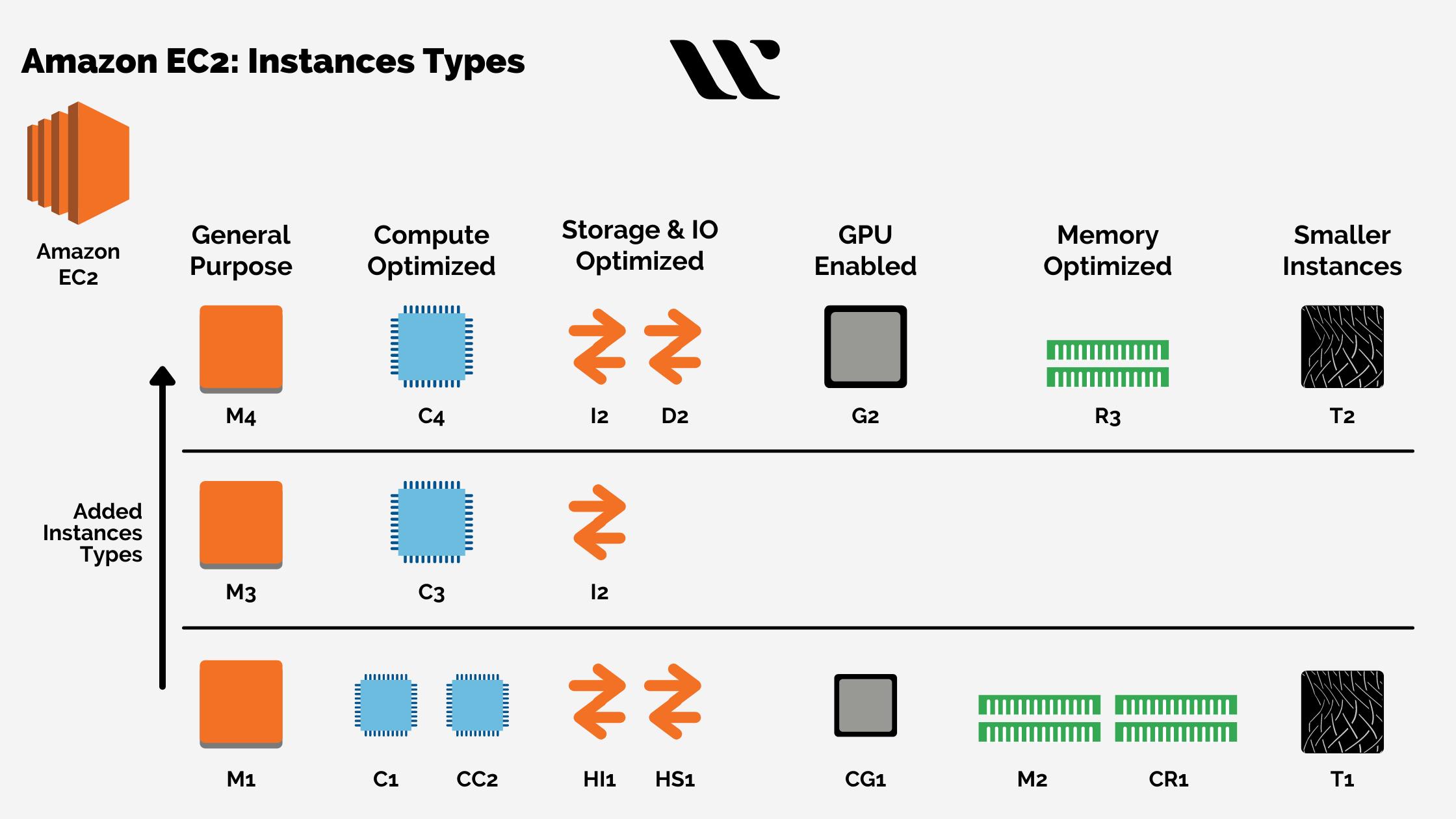 Amazon EC2 Instances Types