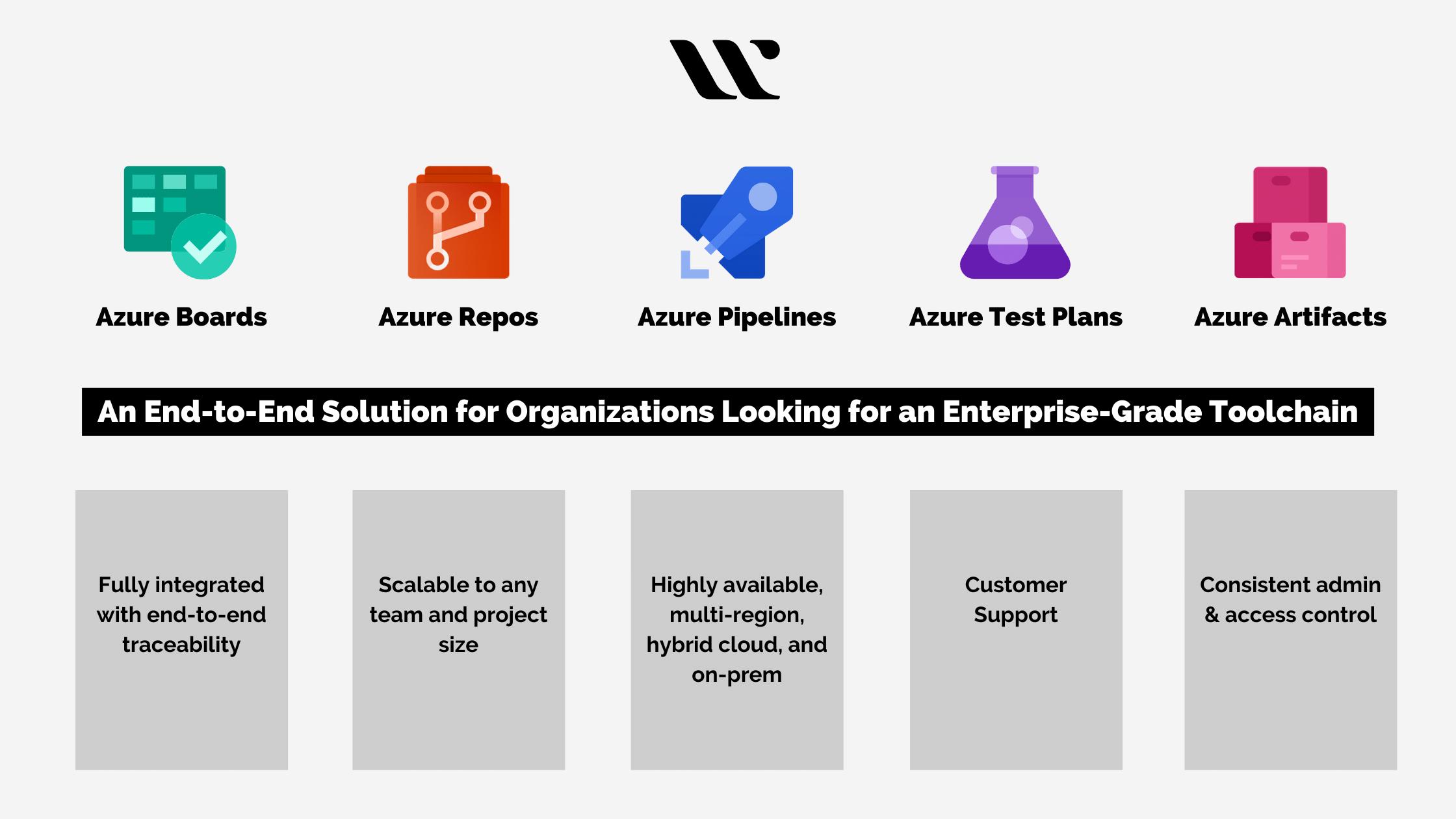 Services of Azure DevOps