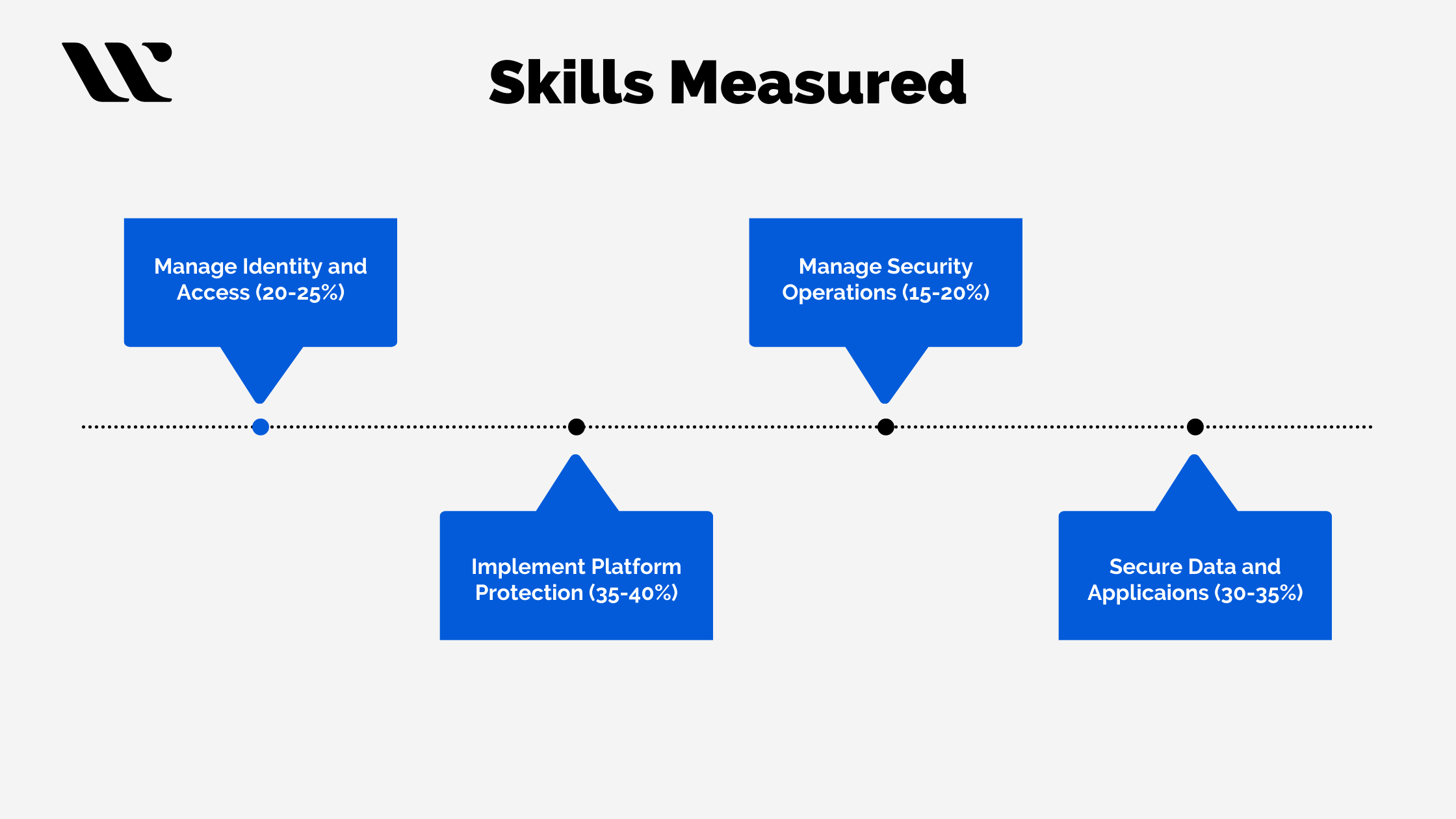 Basic Skills to Acquire for being Azure Security Engineer