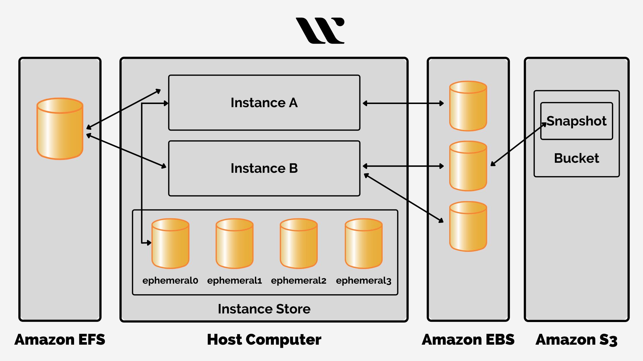 Amazon Elastic Compute Cloud - Diverse Storage Options