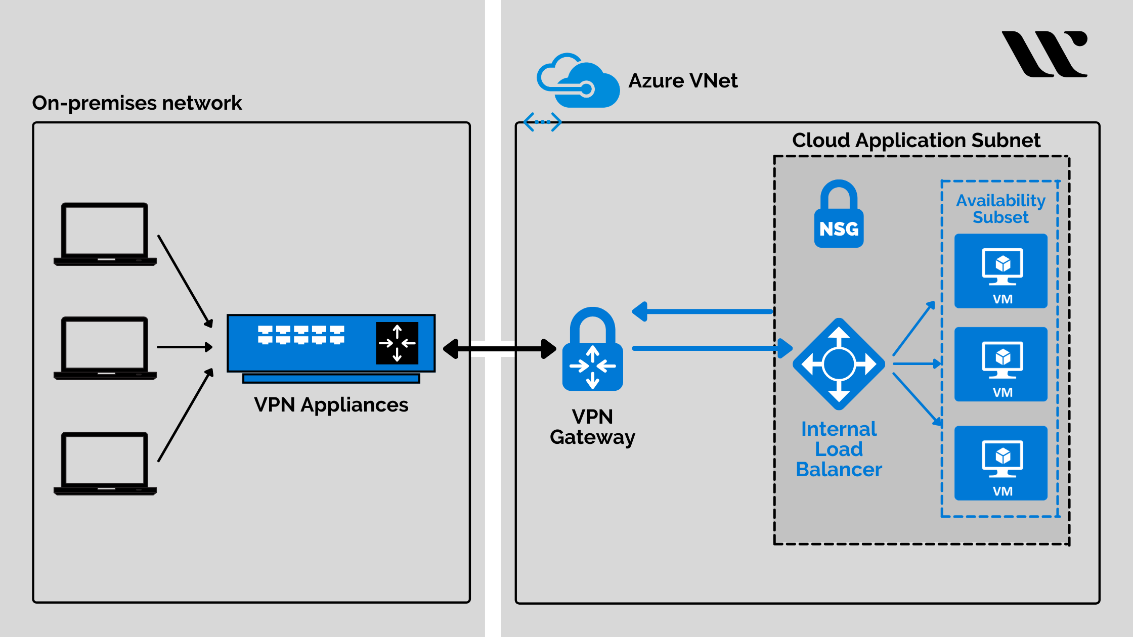 Azure Virtual Private Cloud - Using a virtual private network connection
