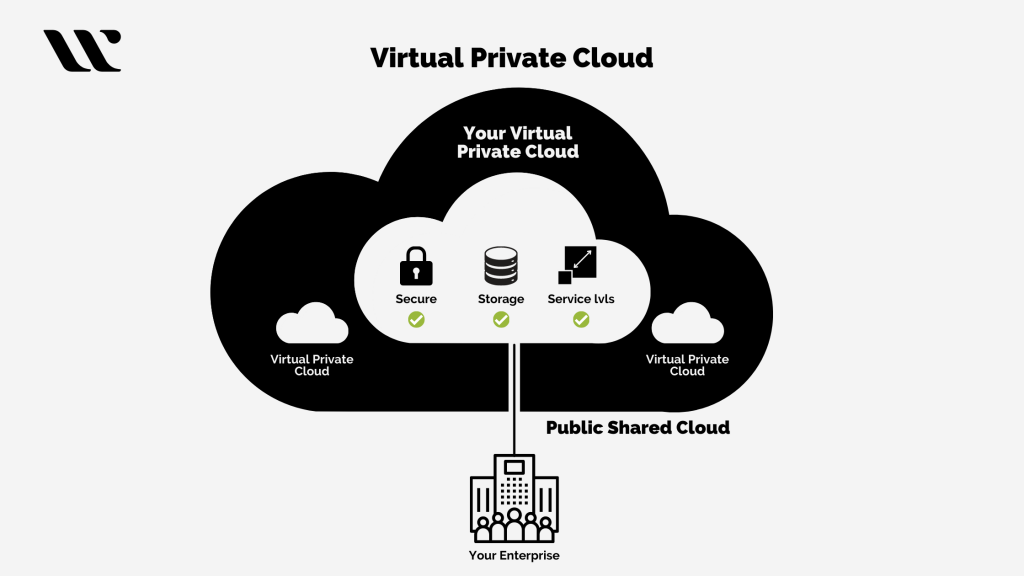 The Architecture of Virtual Private Cloud