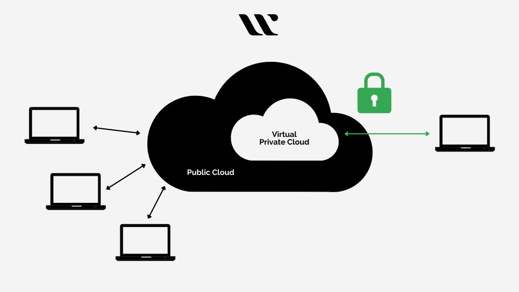 Process of Isolation of a Virtual Private Cloud within a Public Cloud