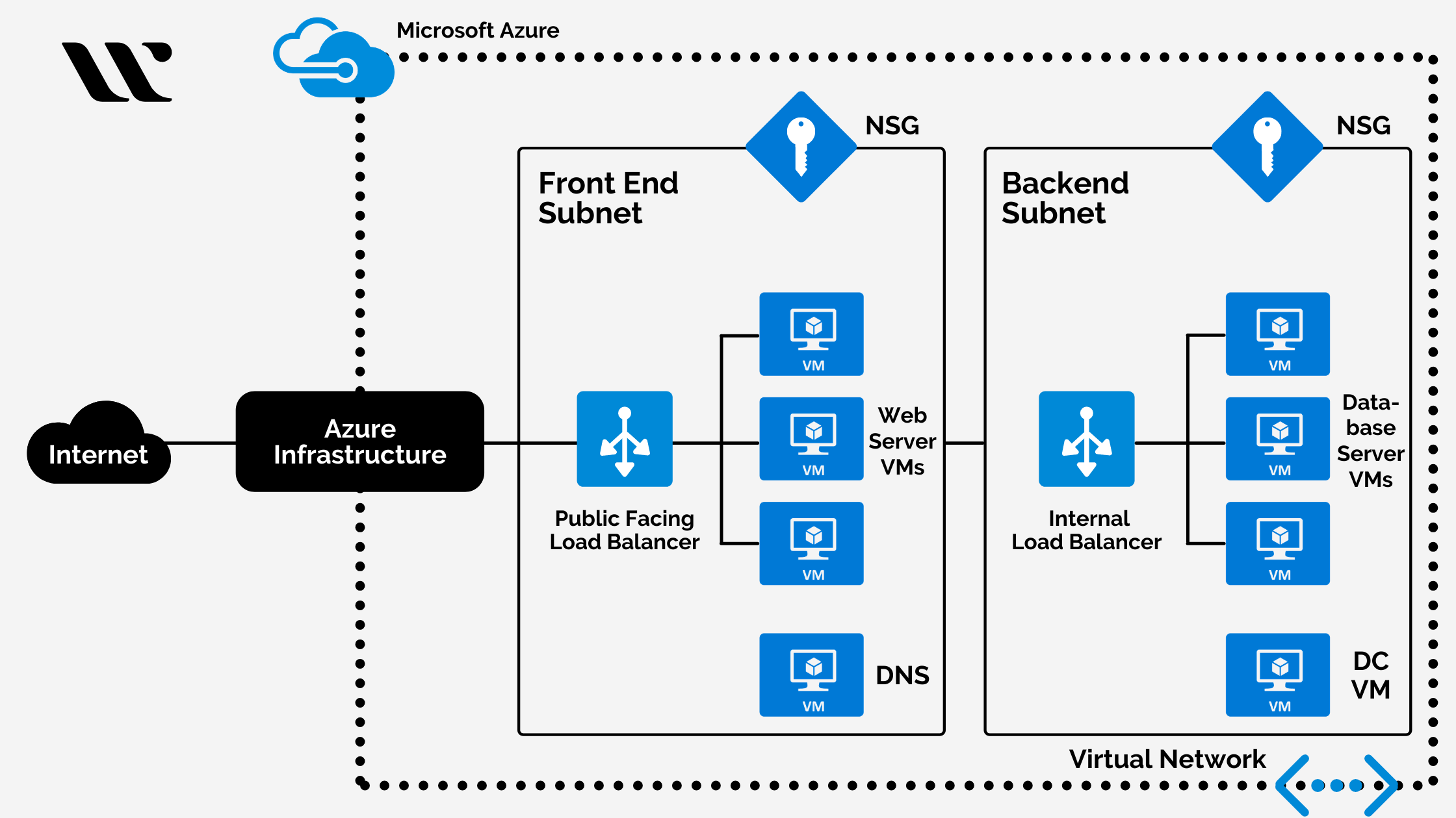 Azure Virtual Private Cloud - Virtual networks and virtual machines in Azure