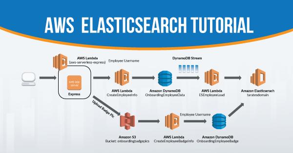 AWS elasticsearch tutorial