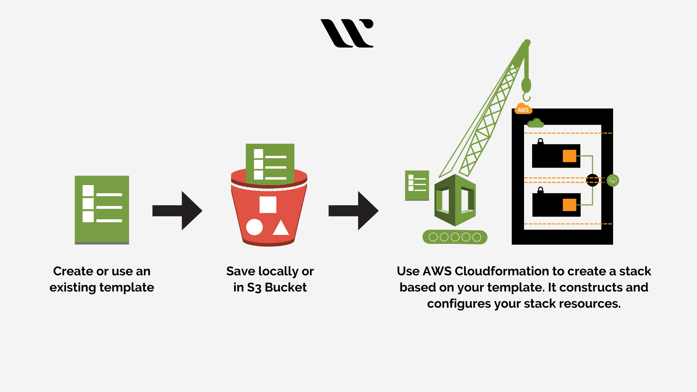 Working of AWS CloudFormation