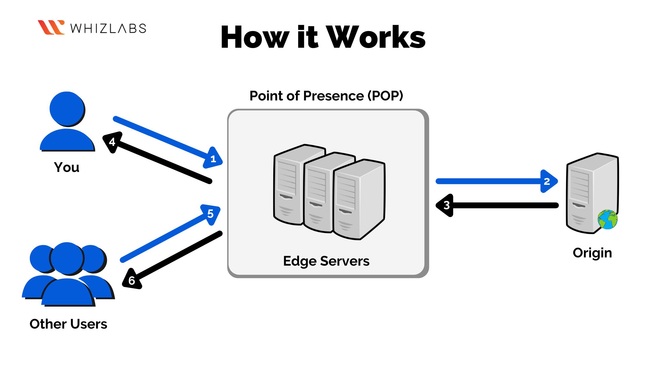 How Azure CDN Works