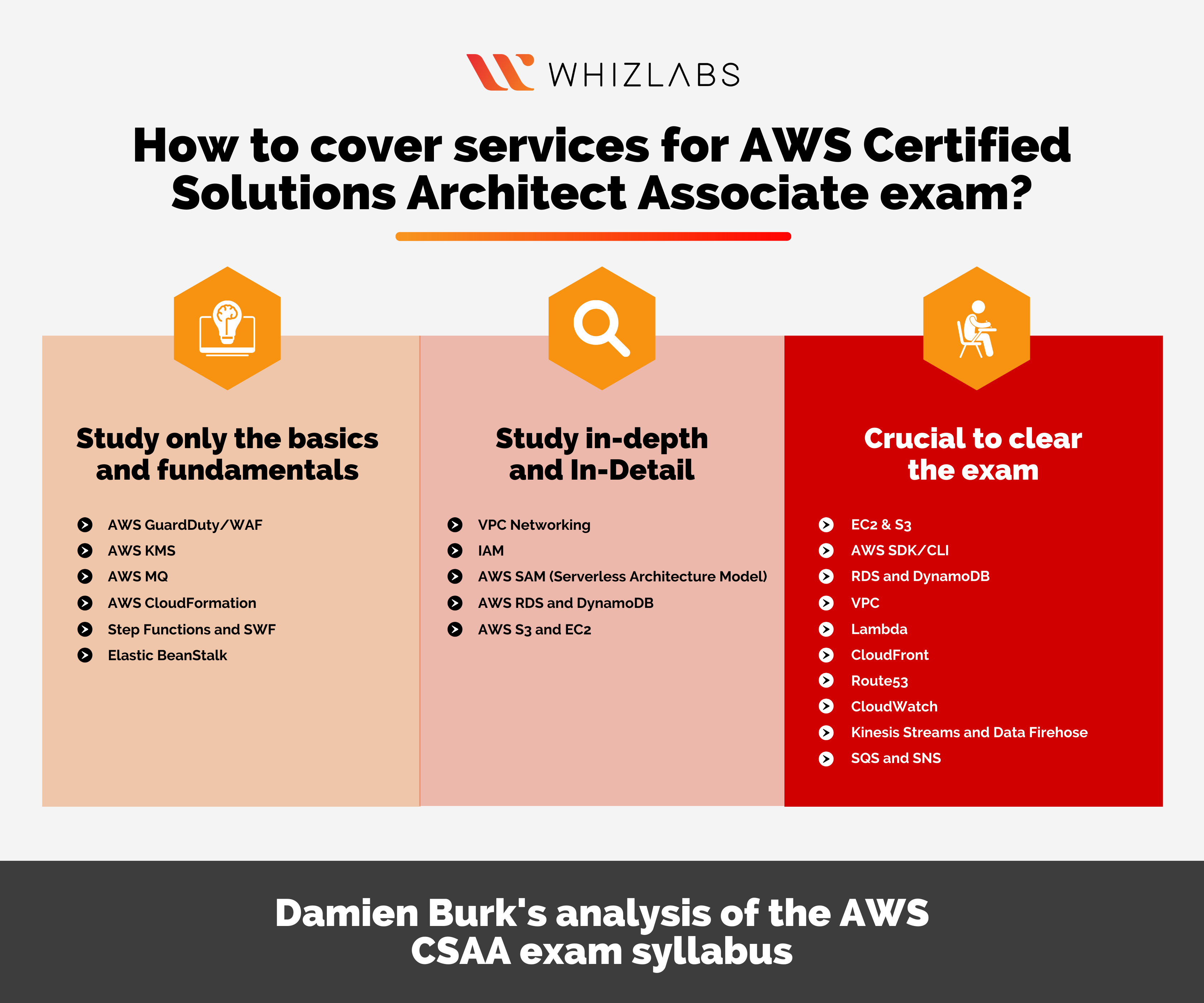 How to cover services for AWS Certified Solutions Architect Associate exam