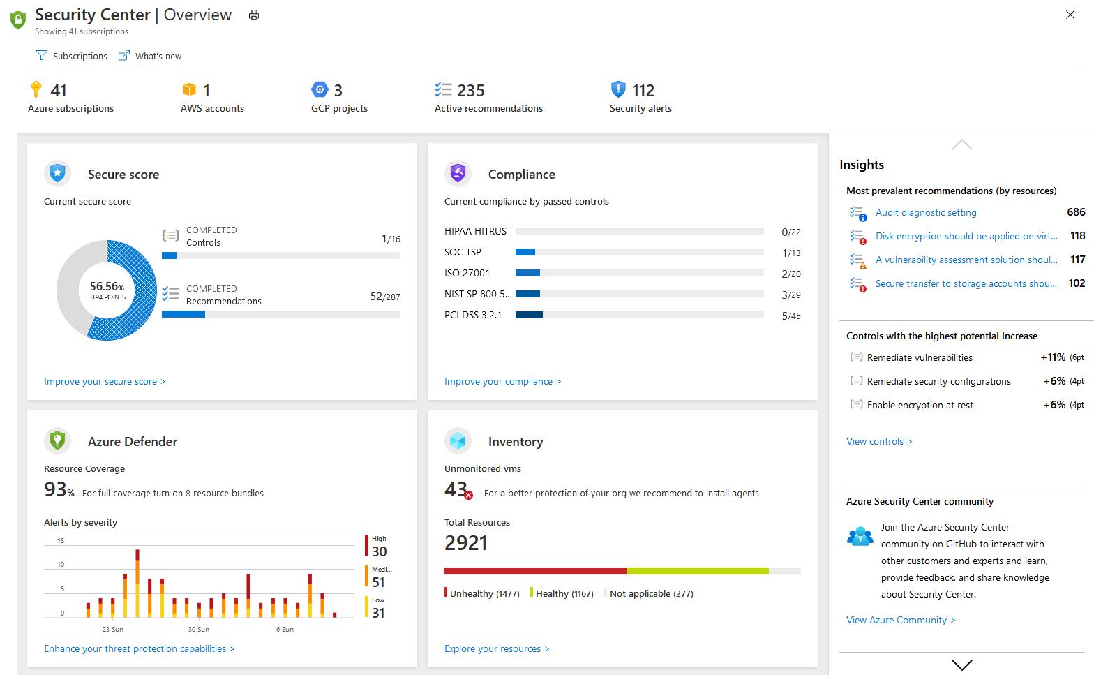Azure Security Center Dashboard