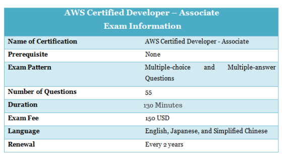 Amazon AWS Certification