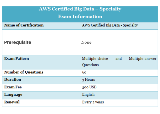 AWS Certified Big Dara Specialty Exam Information