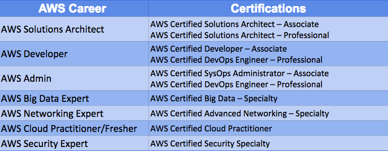 aws career -certification