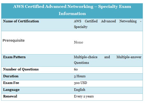 AWS Networking Specialty Certification