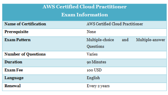 AWS Certification Training Online Courses