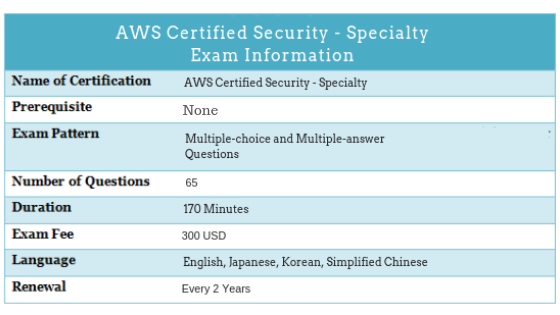 AWS Certified Security - Specialty Exam Information