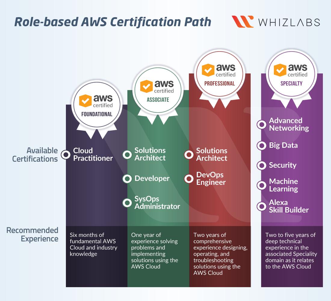 AWS Certifications - Which One Should I Choose? [Updated