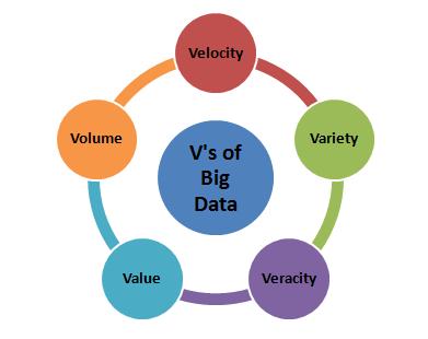 v's-of-big-data