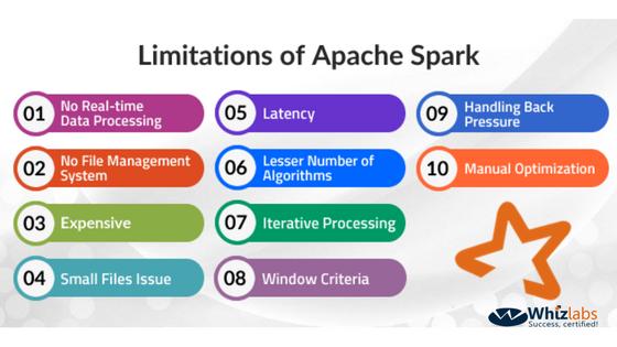 Apache Spark Limitations