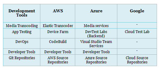 AWS vs Azure vs Google