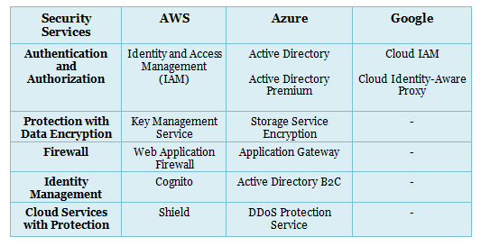 Google and Azure