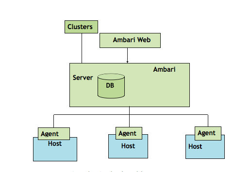 What is apache ambari and how to learn whizlabs blog learn apache ambari malvernweather Image collections