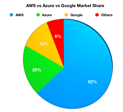 AWS vs Azure vs Google Market Share
