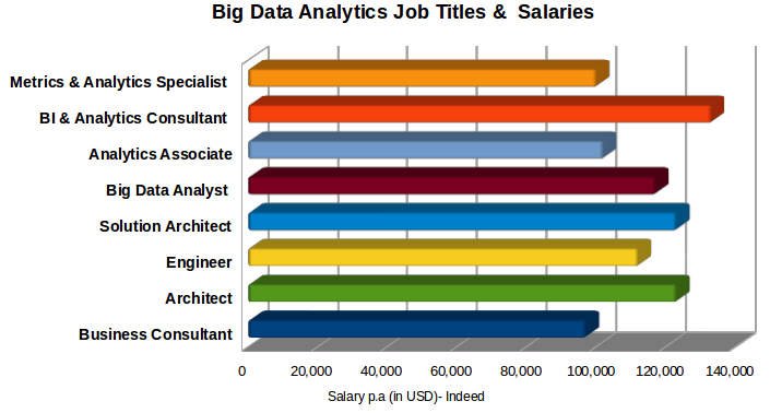 Best Big Data Careers to Explore in 2019 [Updated