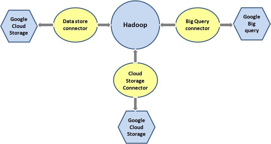 Google BigQuery Google Analytics