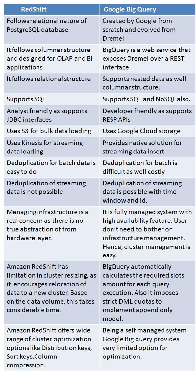 Google BigQuery vs RedShift