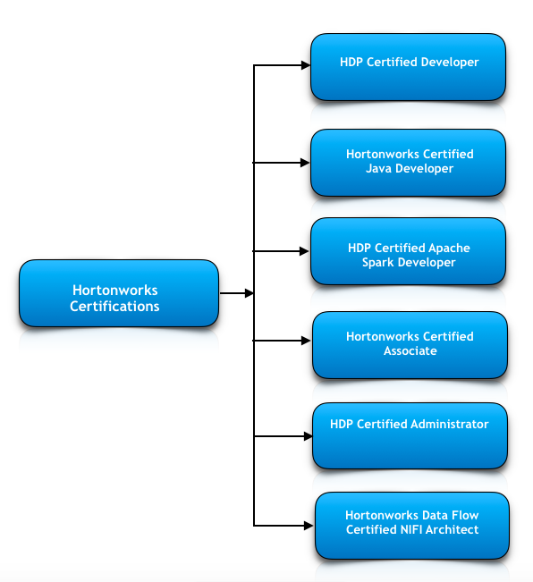 What are Hortonworks Certifications? - Whizlabs Blog