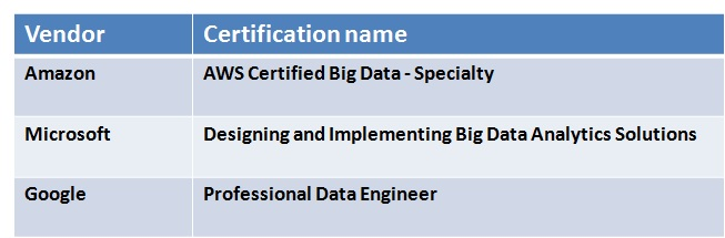 Big Data and Cloud Computing Certifications